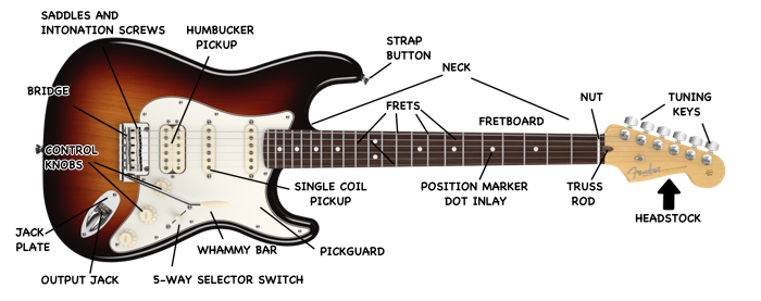 Tips on choosing and maintaining a guitar.